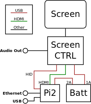 Ivette-1-block-diagram
